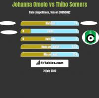 Johanna Omolo vs Thibo Somers h2h player stats