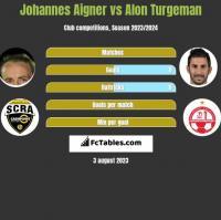 Johannes Aigner vs Alon Turgeman h2h player stats