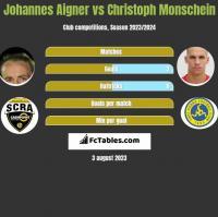 Johannes Aigner vs Christoph Monschein h2h player stats