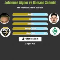 Johannes Aigner vs Romano Schmid h2h player stats