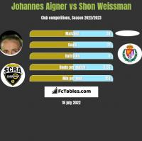Johannes Aigner vs Shon Weissman h2h player stats