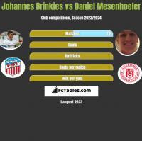 Johannes Brinkies vs Daniel Mesenhoeler h2h player stats