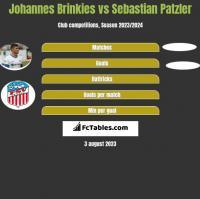 Johannes Brinkies vs Sebastian Patzler h2h player stats