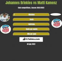 Johannes Brinkies vs Matti Kamenz h2h player stats