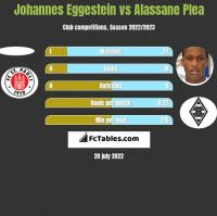 Johannes Eggestein vs Alassane Plea h2h player stats
