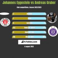 Johannes Eggestein vs Andreas Gruber h2h player stats