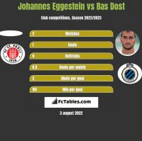 Johannes Eggestein vs Bas Dost h2h player stats