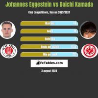 Johannes Eggestein vs Daichi Kamada h2h player stats