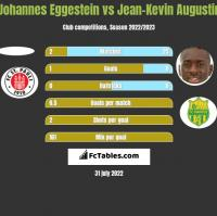 Johannes Eggestein vs Jean-Kevin Augustin h2h player stats