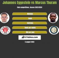 Johannes Eggestein vs Marcus Thuram h2h player stats
