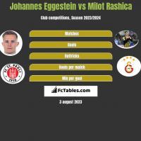 Johannes Eggestein vs Milot Rashica h2h player stats