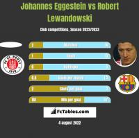 Johannes Eggestein vs Robert Lewandowski h2h player stats