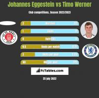 Johannes Eggestein vs Timo Werner h2h player stats