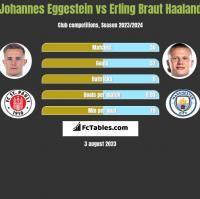 Johannes Eggestein vs Erling Braut Haaland h2h player stats