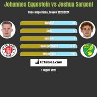 Johannes Eggestein vs Joshua Sargent h2h player stats