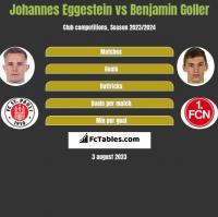 Johannes Eggestein vs Benjamin Goller h2h player stats
