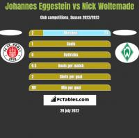 Johannes Eggestein vs Nick Woltemade h2h player stats