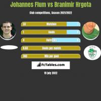 Johannes Flum vs Branimir Hrgota h2h player stats
