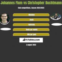 Johannes Flum vs Christopher Buchtmann h2h player stats