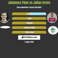 Johannes Flum vs Julian Green h2h player stats