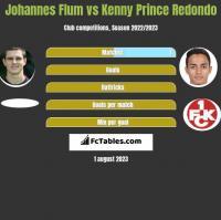 Johannes Flum vs Kenny Prince Redondo h2h player stats
