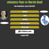 Johannes Flum vs Marvin Knoll h2h player stats