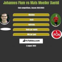Johannes Flum vs Mats Moeller Daehli h2h player stats