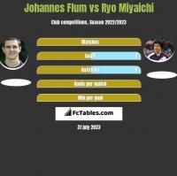 Johannes Flum vs Ryo Miyaichi h2h player stats