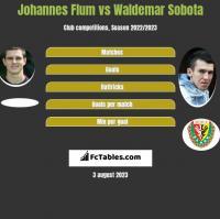 Johannes Flum vs Waldemar Sobota h2h player stats