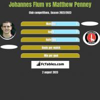 Johannes Flum vs Matthew Penney h2h player stats