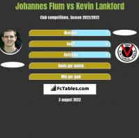 Johannes Flum vs Kevin Lankford h2h player stats