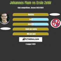 Johannes Flum vs Ersin Zehir h2h player stats