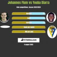 Johannes Flum vs Youba Diarra h2h player stats