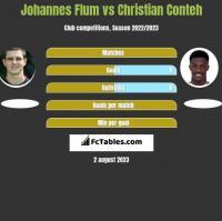 Johannes Flum vs Christian Conteh h2h player stats