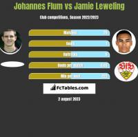 Johannes Flum vs Jamie Leweling h2h player stats