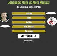 Johannes Flum vs Mert Kuyucu h2h player stats