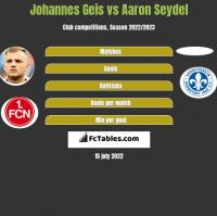 Johannes Geis vs Aaron Seydel h2h player stats