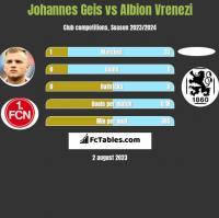 Johannes Geis vs Albion Vrenezi h2h player stats