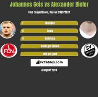 Johannes Geis vs Alexander Bieler h2h player stats
