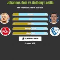 Johannes Geis vs Anthony Losilla h2h player stats