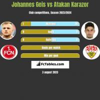 Johannes Geis vs Atakan Karazor h2h player stats