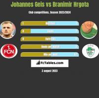 Johannes Geis vs Branimir Hrgota h2h player stats