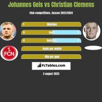 Johannes Geis vs Christian Clemens h2h player stats