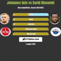 Johannes Geis vs David Kinsombi h2h player stats