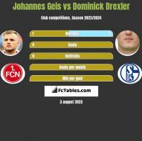 Johannes Geis vs Dominick Drexler h2h player stats