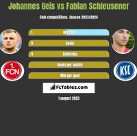 Johannes Geis vs Fabian Schleusener h2h player stats