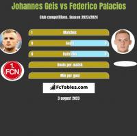 Johannes Geis vs Federico Palacios h2h player stats