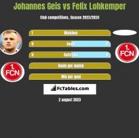 Johannes Geis vs Felix Lohkemper h2h player stats