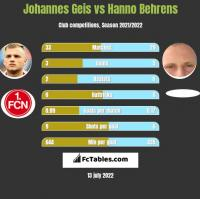 Johannes Geis vs Hanno Behrens h2h player stats