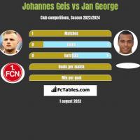 Johannes Geis vs Jan George h2h player stats